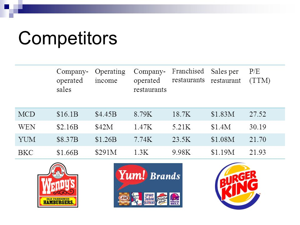 Competitors Company- operated sales Operating income Company- operated restaurants Franchised restaurants Sales per restaurant P/E (TTM) MCD$16.1B$4.45B8.79K18.7K$1.83M27.52 WEN$2.16B$42M1.47K5.21K$1.4M30.19 YUM$8.37B$1.26B7.74K23.5K$1.08M21.70 BKC$1.66B $291M1.3K9.98K$1.19M21.93