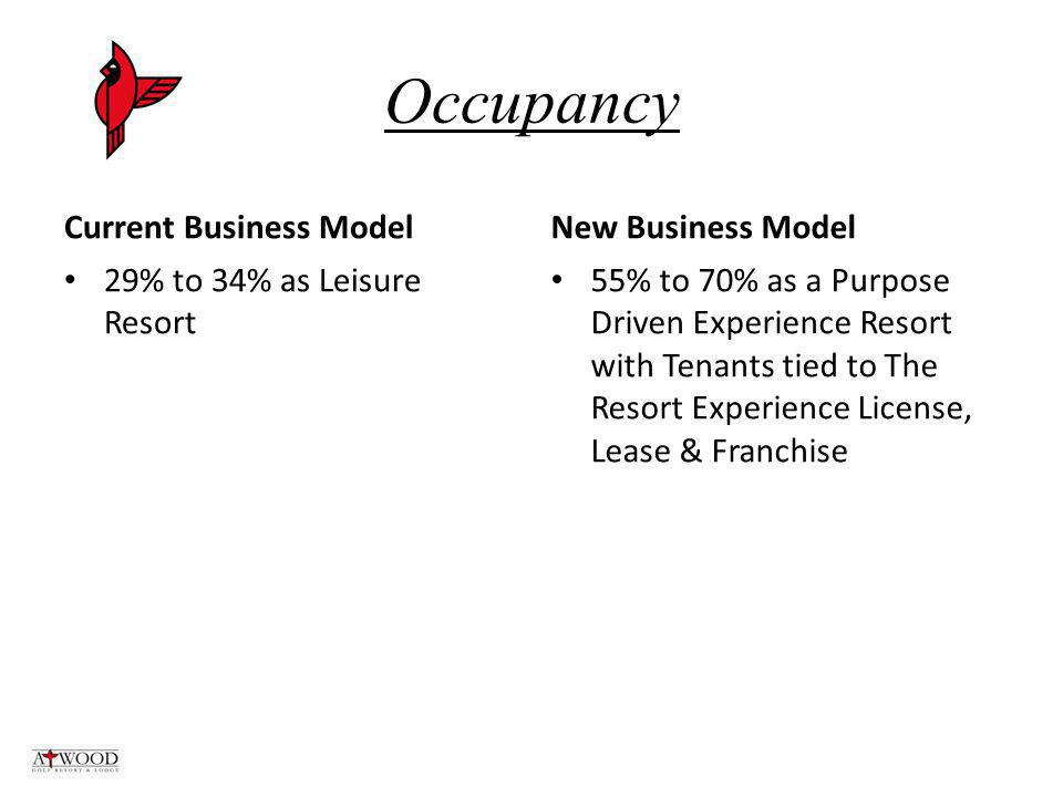Occupancy Current Business Model 29% to 34% as Leisure Resort New Business Model 55% to 70% as a Purpose Driven Experience Resort with Tenants tied to The Resort Experience License, Lease & Franchise