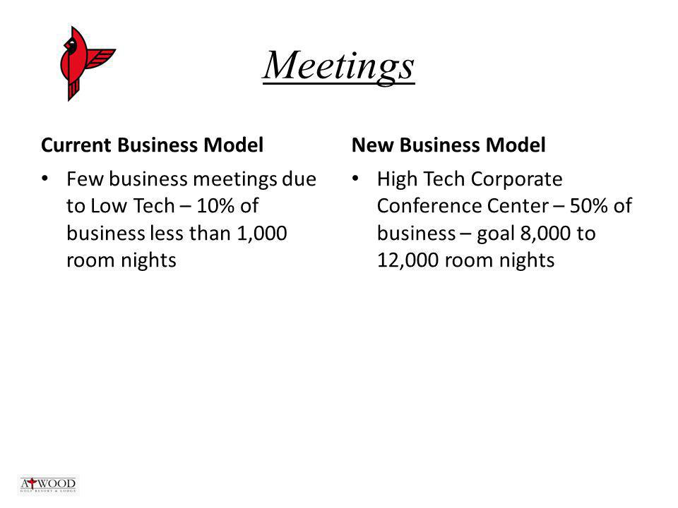 Meetings Current Business Model Few business meetings due to Low Tech – 10% of business less than 1,000 room nights New Business Model High Tech Corporate Conference Center – 50% of business – goal 8,000 to 12,000 room nights