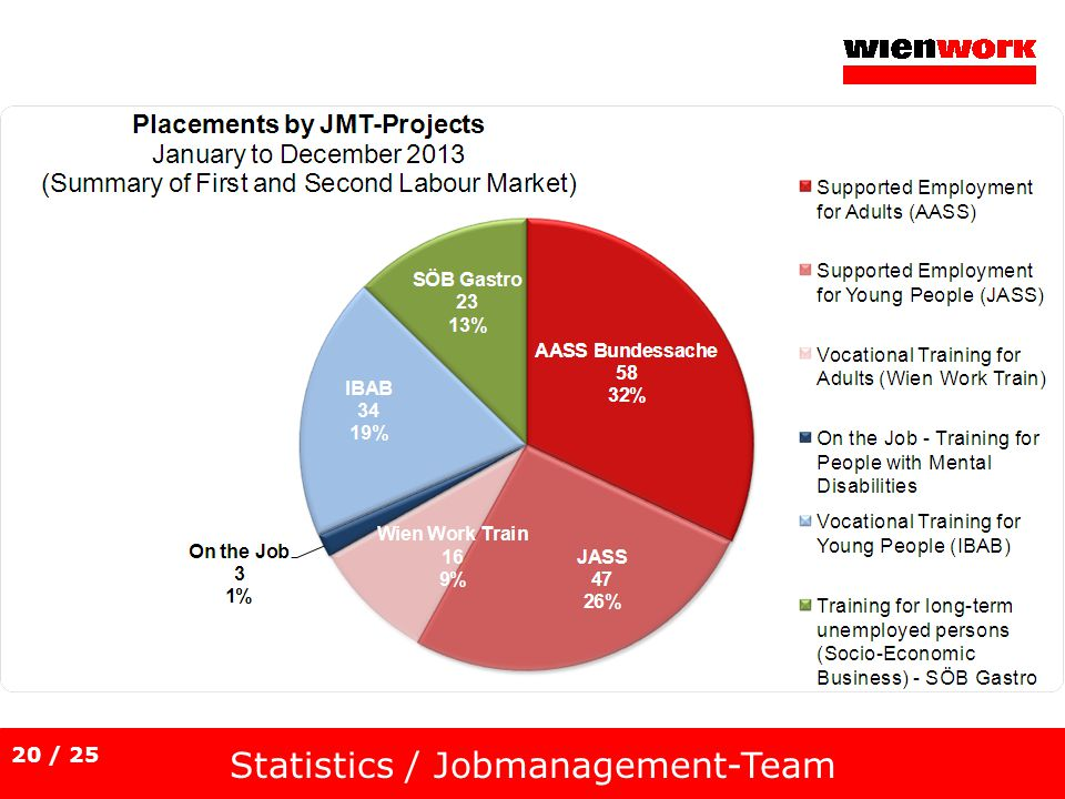 Statistics / Jobmanagement-Team 20 / 25