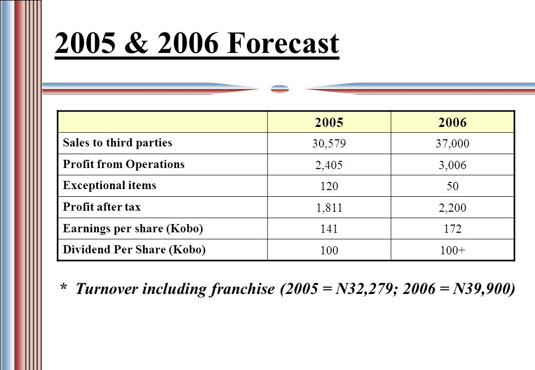 2005 & 2006 Forecast 20052006 Sales to third parties 30,57937,000 Profit from Operations 2,4053,006 Exceptional items 12050 Profit after tax 1,8112,200 Earnings per share (Kobo) 141172 Dividend Per Share (Kobo) 100100+ * Turnover including franchise (2005 = N32,279; 2006 = N39,900)
