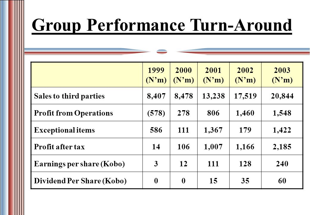 1999 (Nm) 2000 (Nm) 2001 (Nm) 2002 (Nm) 2003 (Nm) Sales to third parties8,4078,47813,23817,51920,844 Profit from Operations(578)2788061,4601,548 Exceptional items5861111,3671791,422 Profit after tax141061,0071,1662,185 Earnings per share (Kobo)312111128240 Dividend Per Share (Kobo)00153560