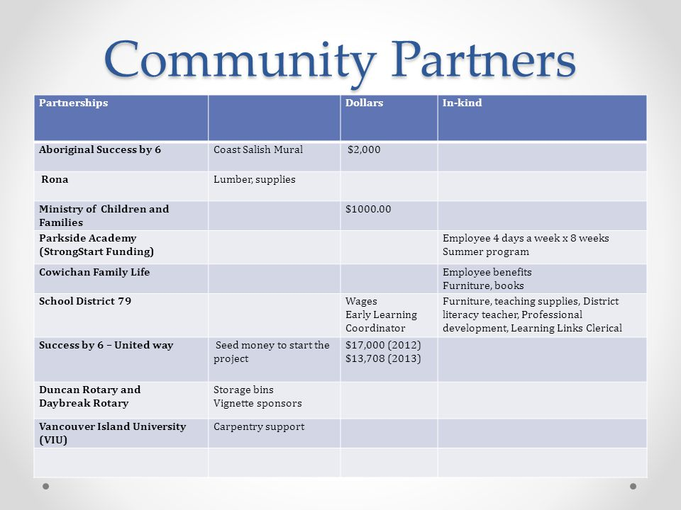 Community Partners Partnerships DollarsIn-kind Aboriginal Success by 6Coast Salish Mural $2,000 RonaLumber, supplies Ministry of Children and Families