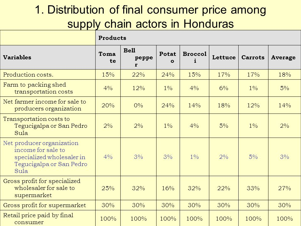 1. Distribution of final consumer price among supply chain actors in Honduras Products Variables Toma te Bell peppe r Potat o Broccol i LettuceCarrots