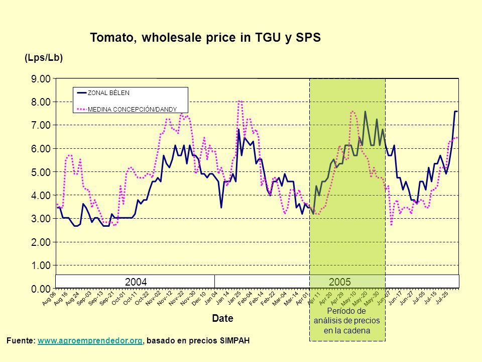 Tomato, wholesale price in TGU y SPS (Lps/Lb) 0.00 1.00 2.00 3.00 4.00 5.00 6.00 7.00 8.00 9.00 Aug 06Aug 16Aug 24 Sep-03Sep-13Sep-21 Oct-01Oct-11Oct-