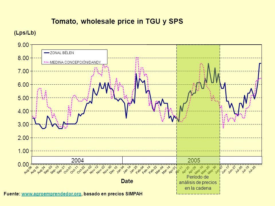Tomato, wholesale price in TGU y SPS (Lps/Lb) 0.00 1.00 2.00 3.00 4.00 5.00 6.00 7.00 8.00 9.00 Aug 06Aug 16Aug 24 Sep-03Sep-13Sep-21 Oct-01Oct-11Oct-22 Nov-02Nov-12Nov-22Nov-30 Dec 10 Jan 04Jan 14Jan 25 Feb-04Feb-14Feb-22 Mar-04Mar-14 Apr 01Apr 11Apr 20Apr 29 May-10May-20May-30 Jun-07Jun-17Jun-27 Jul-05Jul-15Jul-25 Date ZONAL BÉLEN MEDINA CONCEPCIÓN/DANDY 20042005 Período de análisis de precios en la cadena Fuente: www.agroemprendedor.org, basado en precios SIMPAHwww.agroemprendedor.org