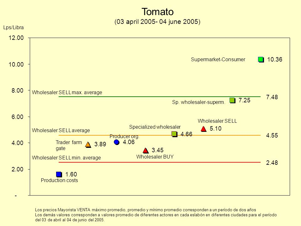 Tomato (03 april june 2005) 1.60 Production costs 4.06 Producer org.