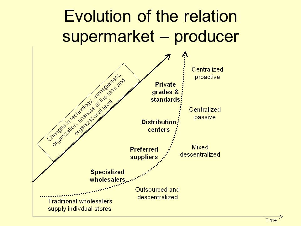 Evolution of the relation supermarket – producer