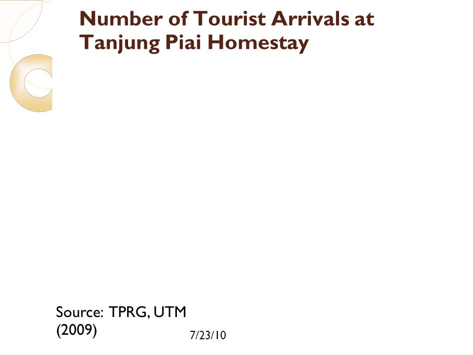 7/23/10 Number of Tourist Arrivals at Tanjung Piai Homestay Source: TPRG, UTM (2009)