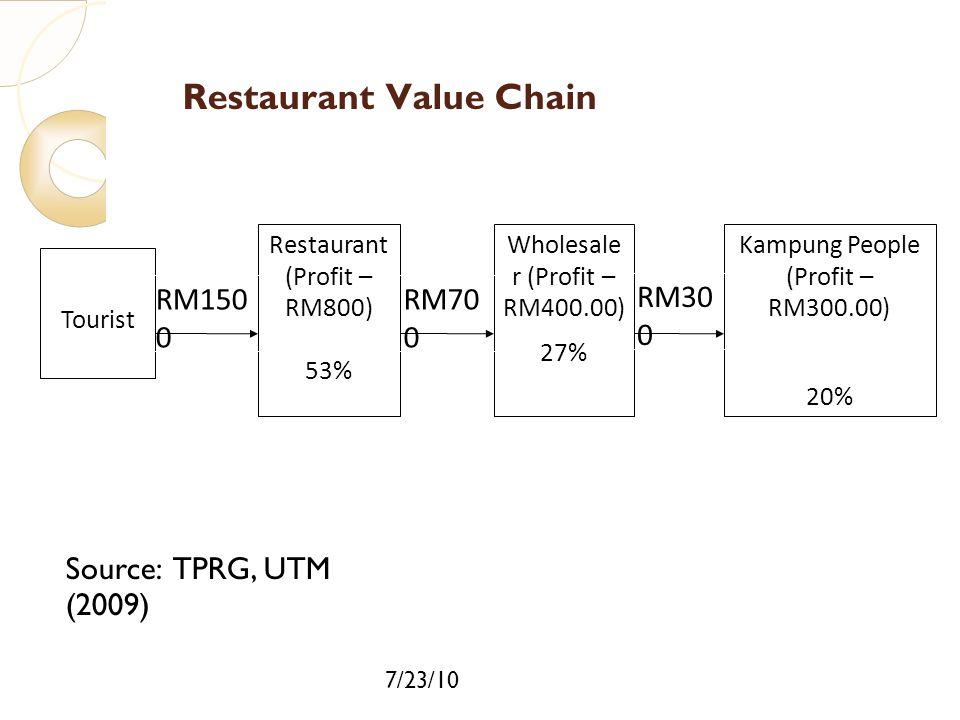 7/23/10 Restaurant Value Chain Tourist Restaurant (Profit – RM800) 53% Wholesale r (Profit – RM400.00) 27% Kampung People (Profit – RM300.00) 20% RM15