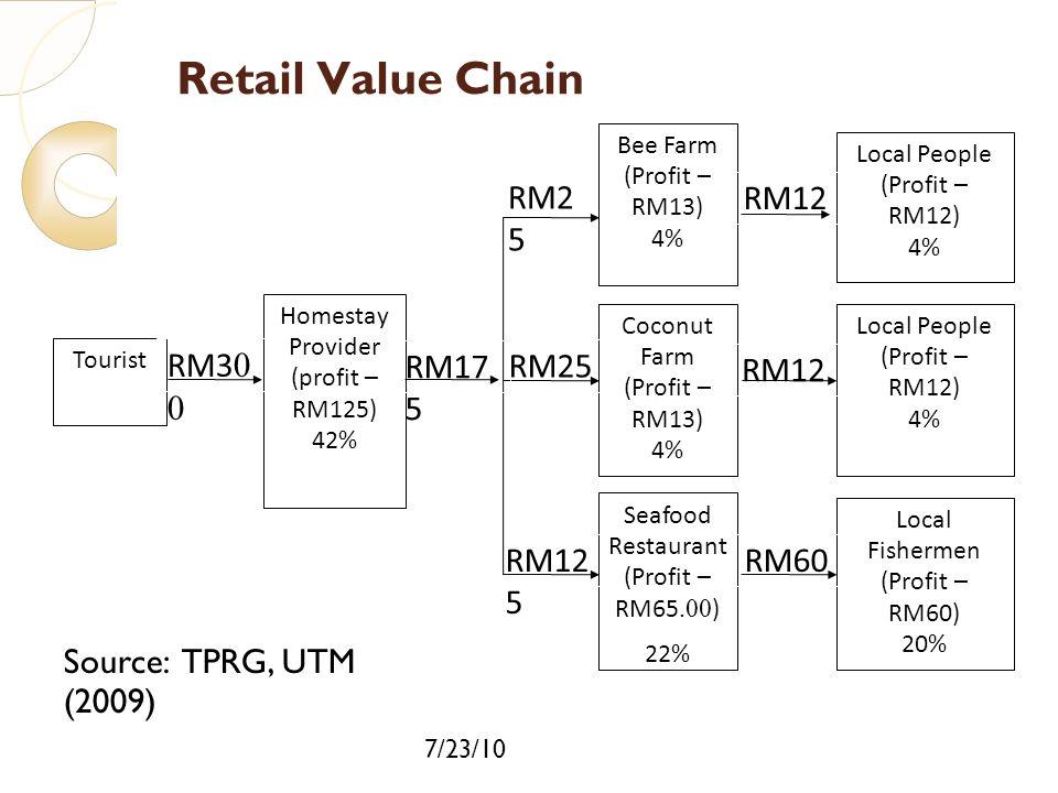 7/23/10 Retail Value Chain RM2 5 Tourist Homestay Provider (profit – RM125) 42% Coconut Farm (Profit – RM13) 4% Local People (Profit – RM12) 4% Bee Fa