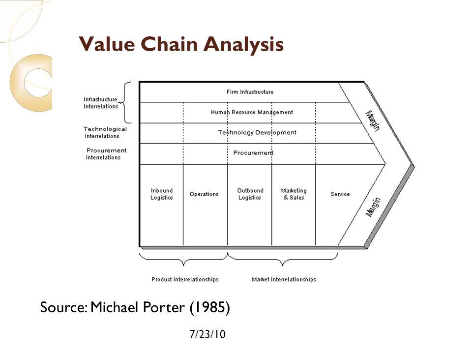 7/23/10 Value Chain Analysis Source: Michael Porter (1985)