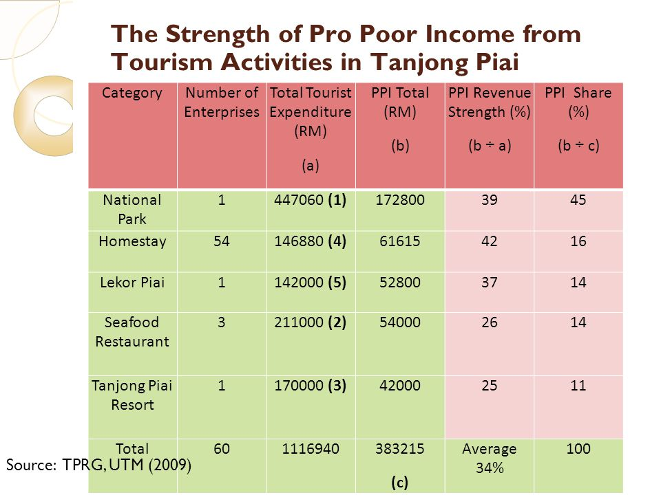 7/23/10 The Strength of Pro Poor Income from Tourism Activities in Tanjong Piai CategoryNumber of Enterprises Total Tourist Expenditure (RM) (a) PPI T
