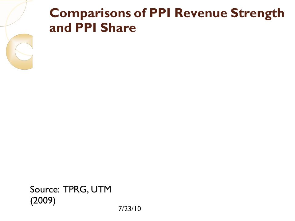 7/23/10 Comparisons of PPI Revenue Strength and PPI Share Source: TPRG, UTM (2009)