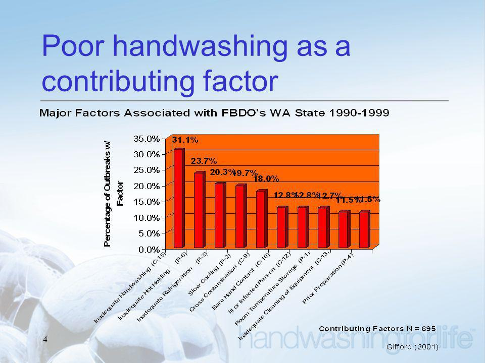 4 Poor handwashing as a contributing factor