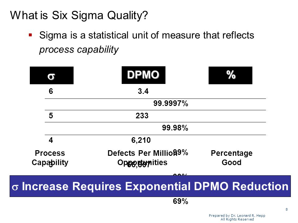 8 Prepared by Dr. Leonard R. Hepp All Rights Reserved Sigma is a statistical unit of measure that reflects process capabilityDPMO 6 3.4 99.9997% 5 233