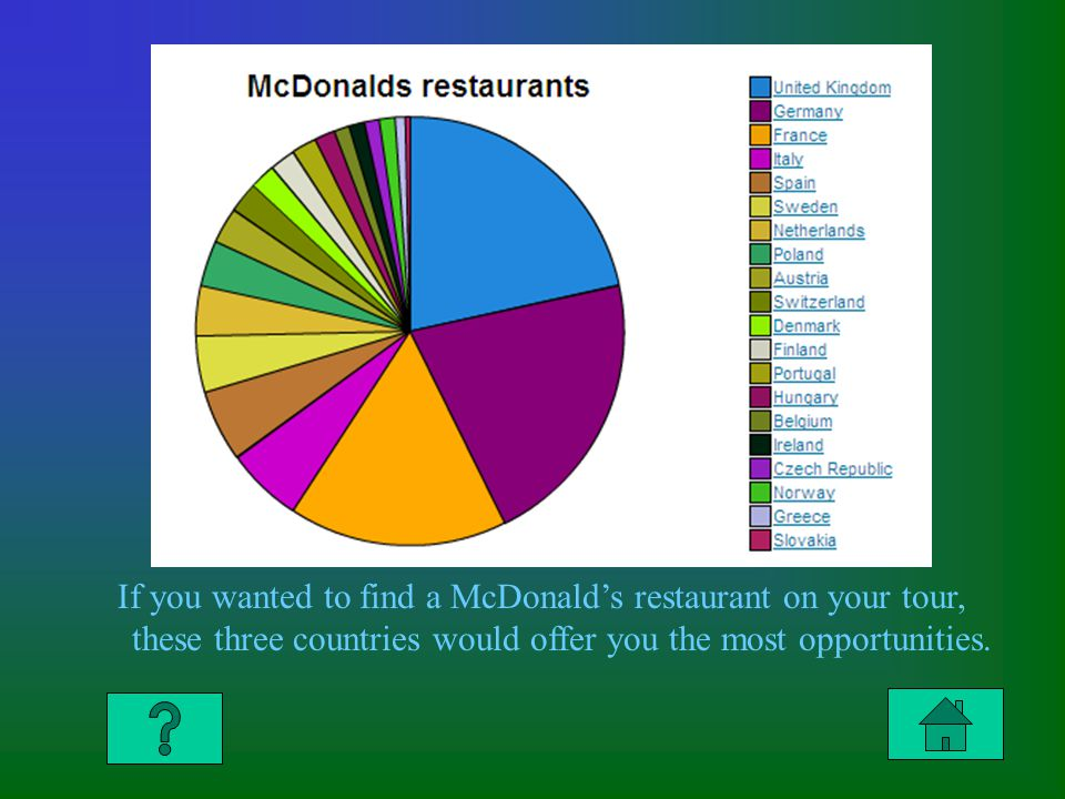 Answer to Column 4 $200 If you wanted to find a McDonalds restaurant on your tour, these three countries would offer you the most opportunities.