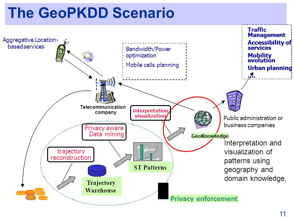 11 The GeoPKDD Scenario Interpretation and visualization of patterns using geography and domain knowledge, Traffic Management Accessibility of services Mobility evolution Urban planning ….
