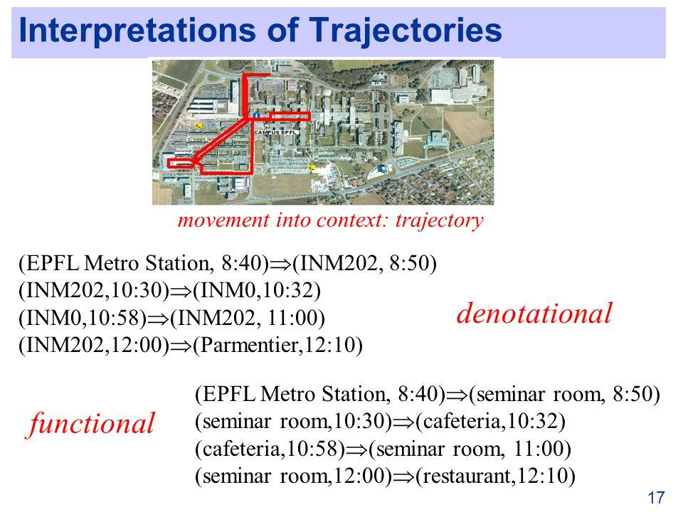 Interpretations of Trajectories 17 movement into context: trajectory (EPFL Metro Station, 8:40) (INM202, 8:50) (INM202,10:30) (INM0,10:32) (INM0,10:58