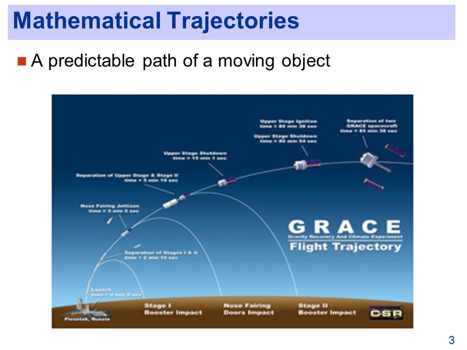 Mathematical Trajectories A predictable path of a moving object 3
