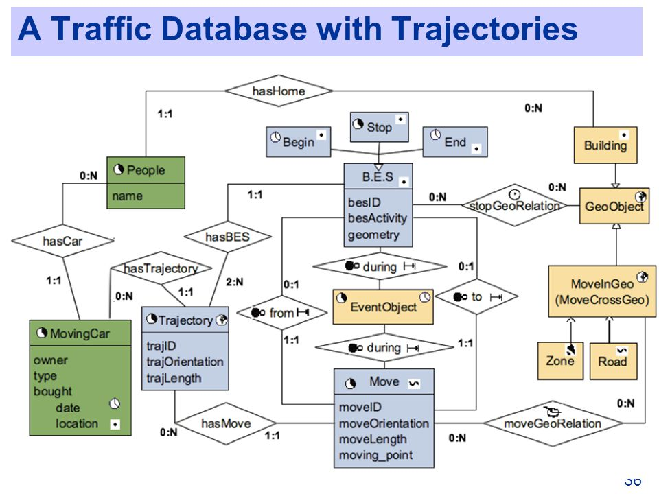A Traffic Database with Trajectories 36