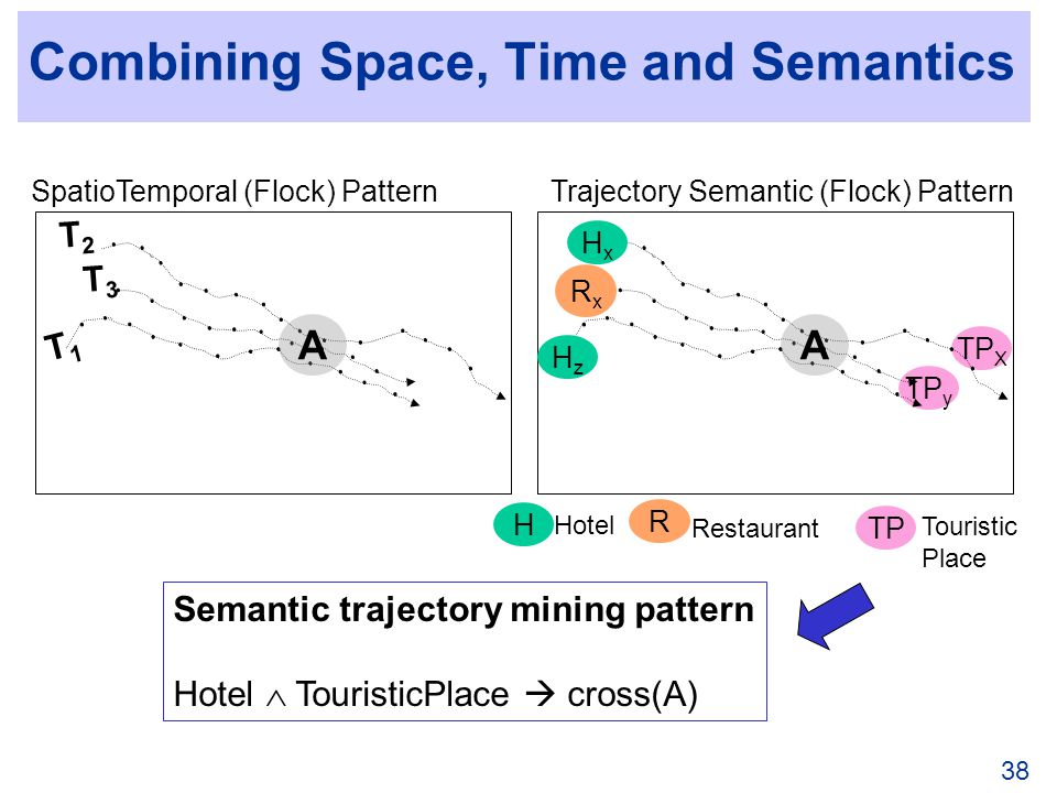 38 Combining Space, Time and Semantics TP y TP X A T2T2 T1T1 A T2T2 T3T3 T1T1 HxHx HzHz RxRx TP Touristic Place H Hotel R Restaurant SpatioTemporal (Flock) Pattern Semantic trajectory mining pattern Hotel TouristicPlace cross(A) Trajectory Semantic (Flock) Pattern