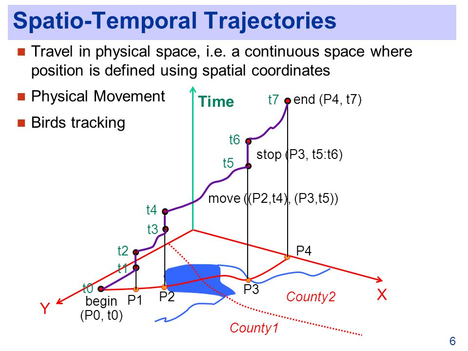 6 Spatio-Temporal Trajectories Travel in physical space, i.e.