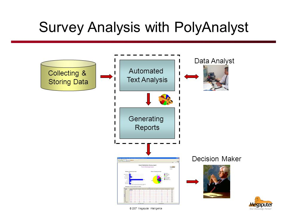 © 2007 Megaputer Intelligence Survey Analysis with PolyAnalyst Automated Text Analysis Data Analyst Collecting & Storing Data Decision Maker Generating Reports