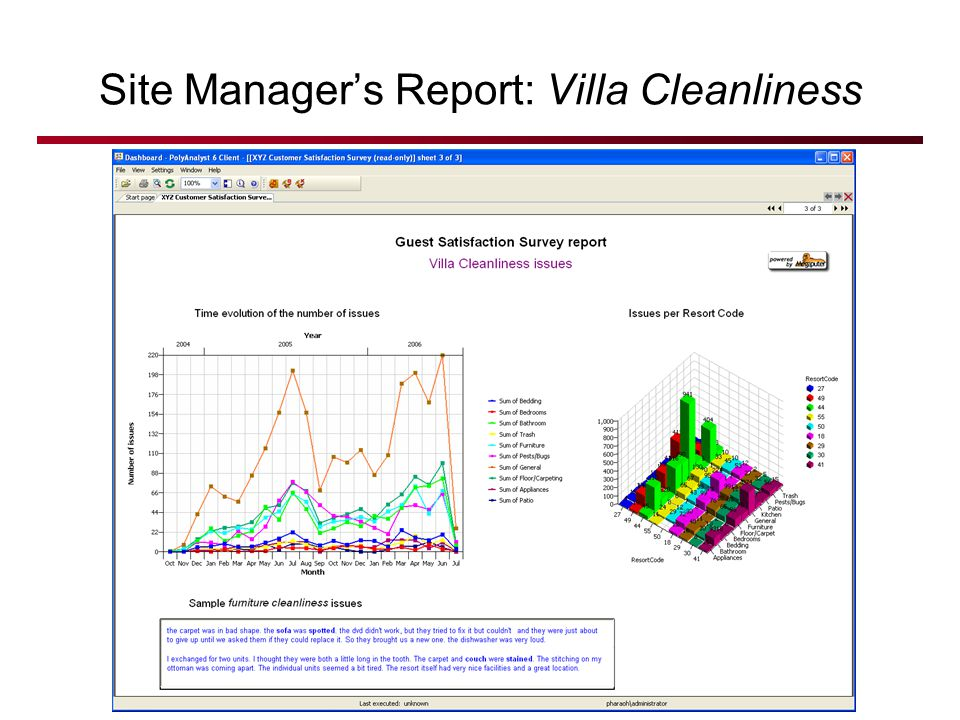 © 2007 Megaputer Intelligence Site Managers Report: Villa Cleanliness