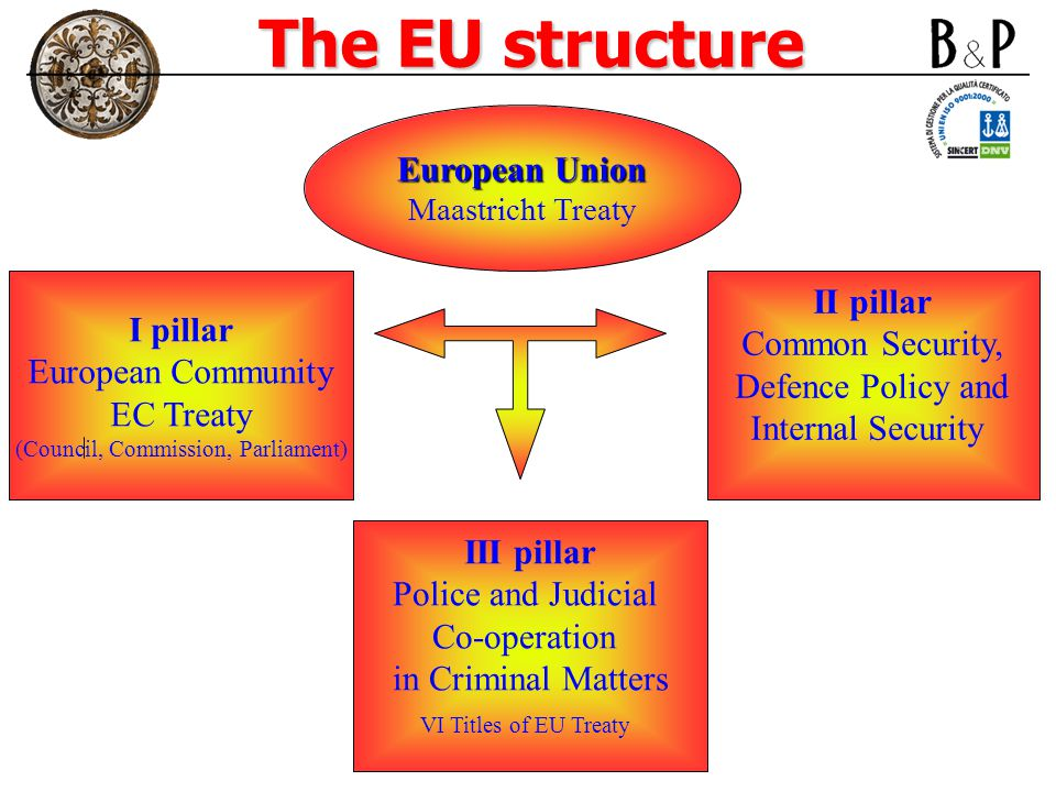 The EU structure European Union Maastricht Treaty I pillar European Community EC Treaty (Council, Commission, Parliament) III pillar Police and Judicial Co-operation in Criminal Matters VI Titles of EU Treaty II pillar Common Security, Defence Policy and Internal Security