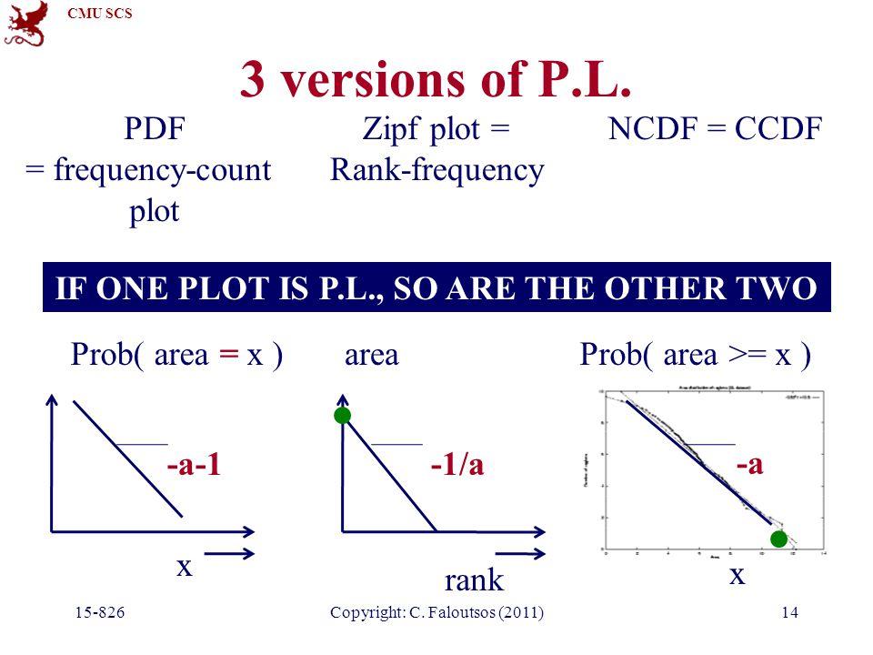 CMU SCS 3 versions of P.L. 15-826Copyright: C. Faloutsos (2011)14 NCDF = CCDF x Prob( area >= x ) -a PDF = frequency-count plot x Prob( area = x ) -a-