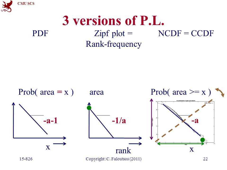 CMU SCS 3 versions of P.L. 15-826Copyright: C. Faloutsos (2011)22 NCDF = CCDF x Prob( area >= x ) -a PDF x Prob( area = x ) -a-1 Zipf plot = Rank-freq