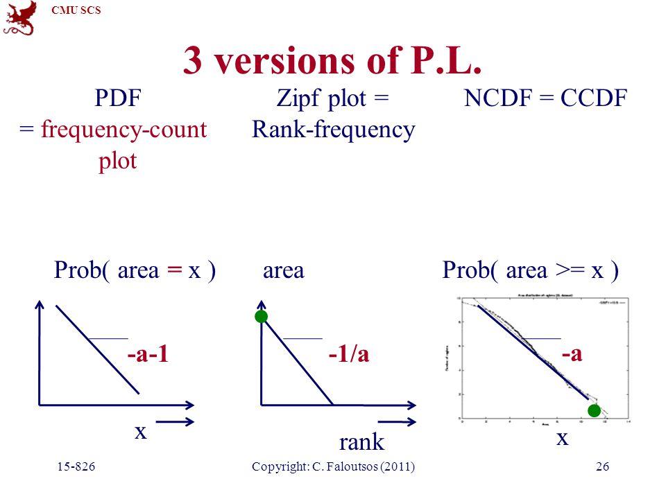 CMU SCS 3 versions of P.L. 15-826Copyright: C. Faloutsos (2011)26 NCDF = CCDF x Prob( area >= x ) -a PDF = frequency-count plot x Prob( area = x ) -a-