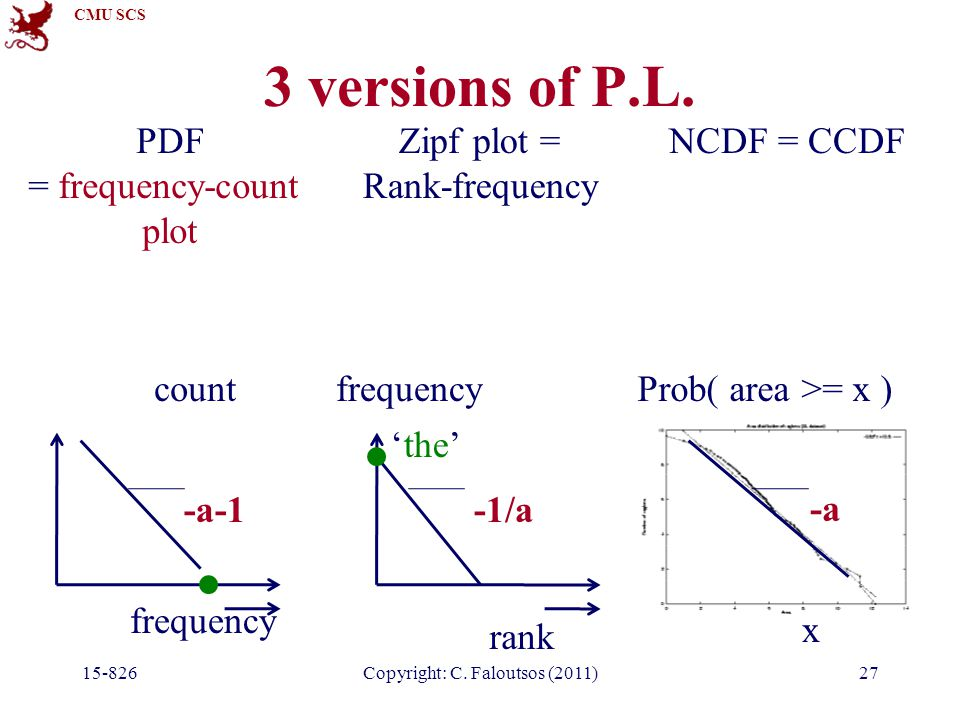 CMU SCS 3 versions of P.L. 15-826Copyright: C. Faloutsos (2011)27 NCDF = CCDF x Prob( area >= x ) -a PDF = frequency-count plot frequency count -a-1 Z