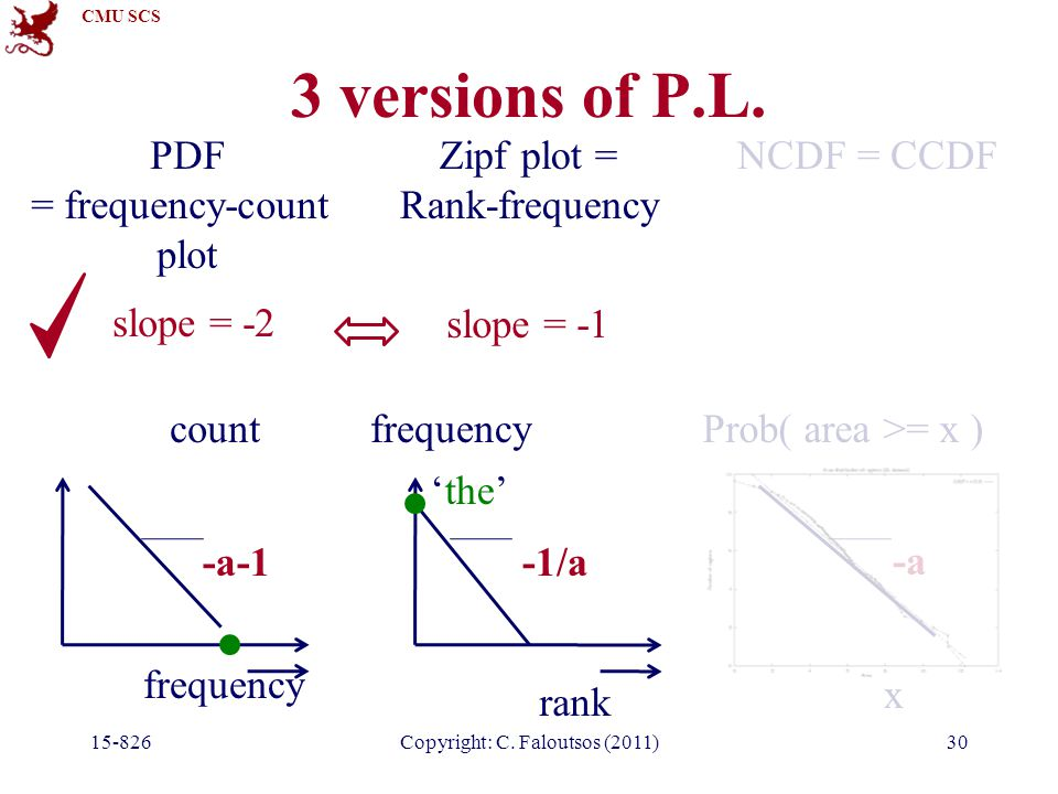 CMU SCS 3 versions of P.L. 15-826Copyright: C. Faloutsos (2011)30 NCDF = CCDF x Prob( area >= x ) -a PDF = frequency-count plot frequency count -a-1 Z
