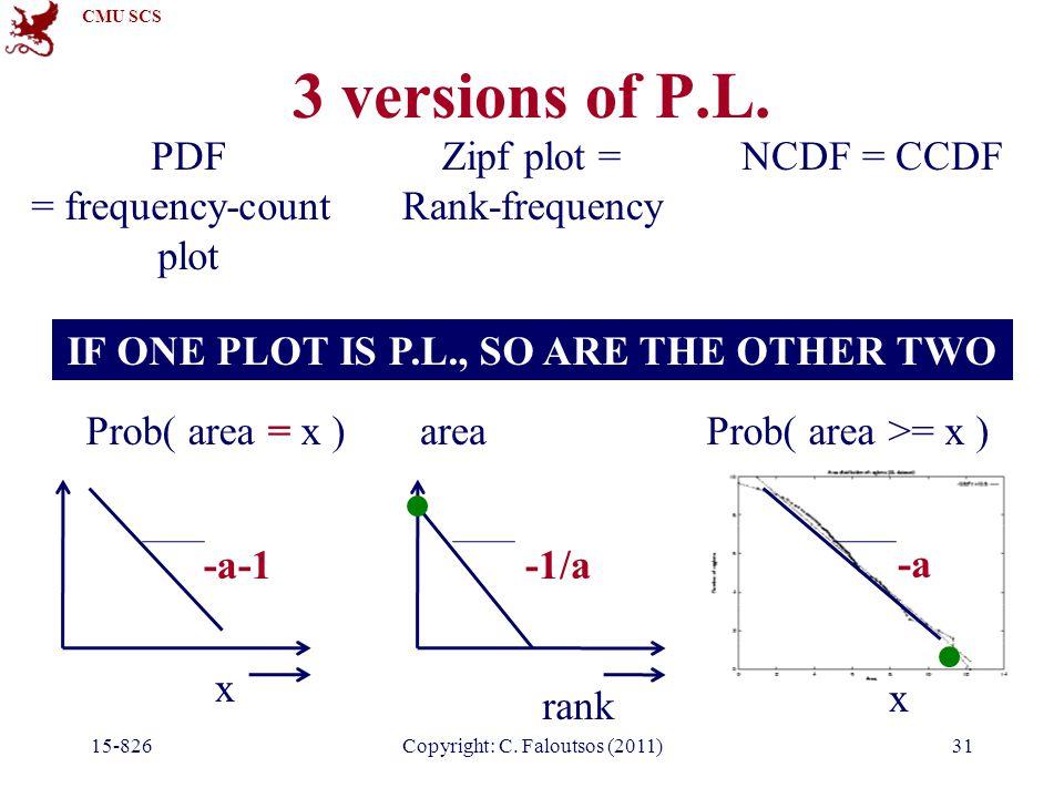 CMU SCS 3 versions of P.L. 15-826Copyright: C. Faloutsos (2011)31 NCDF = CCDF x Prob( area >= x ) -a PDF = frequency-count plot x Prob( area = x ) -a-