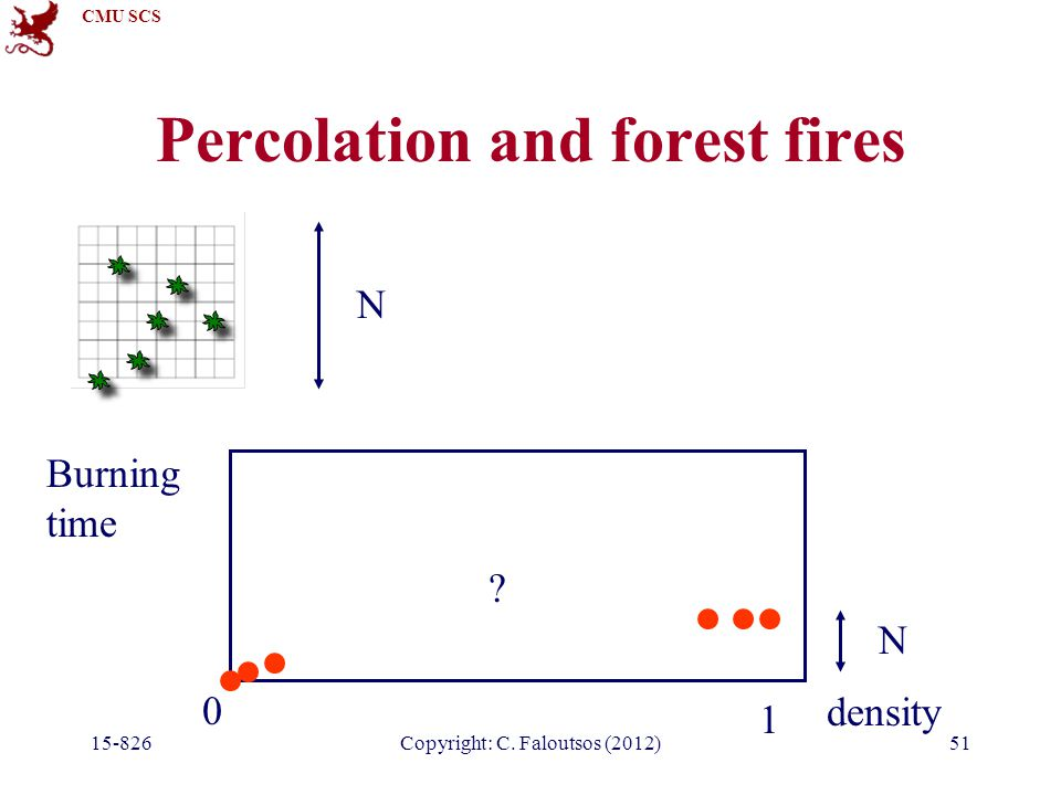 CMU SCS 15-826Copyright: C. Faloutsos (2012)51 Percolation and forest fires density 0 1 Burning time N N ?