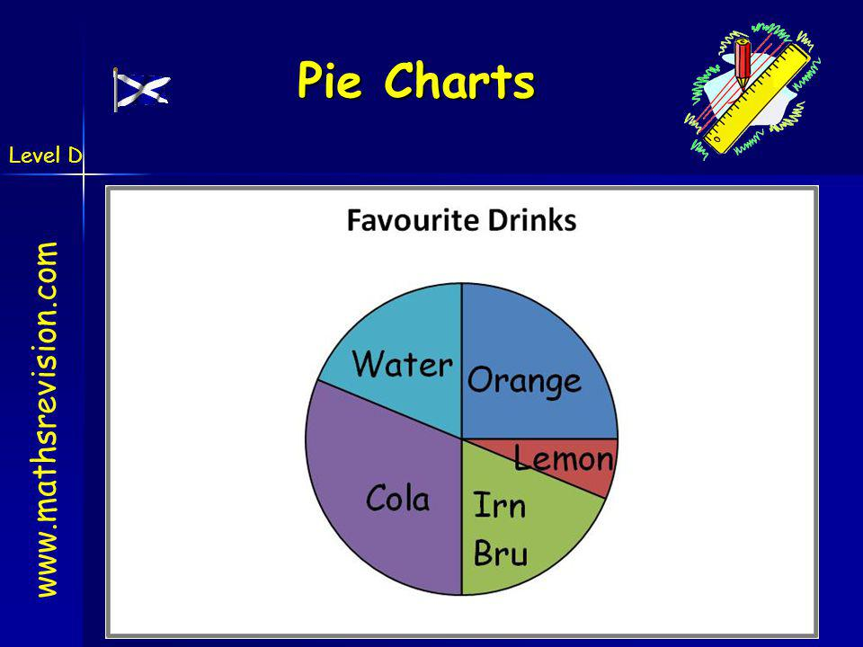 Level D 4-Jun-14Created by Mr.Lafferty Maths Dept Pie Charts www.mathsrevision.com