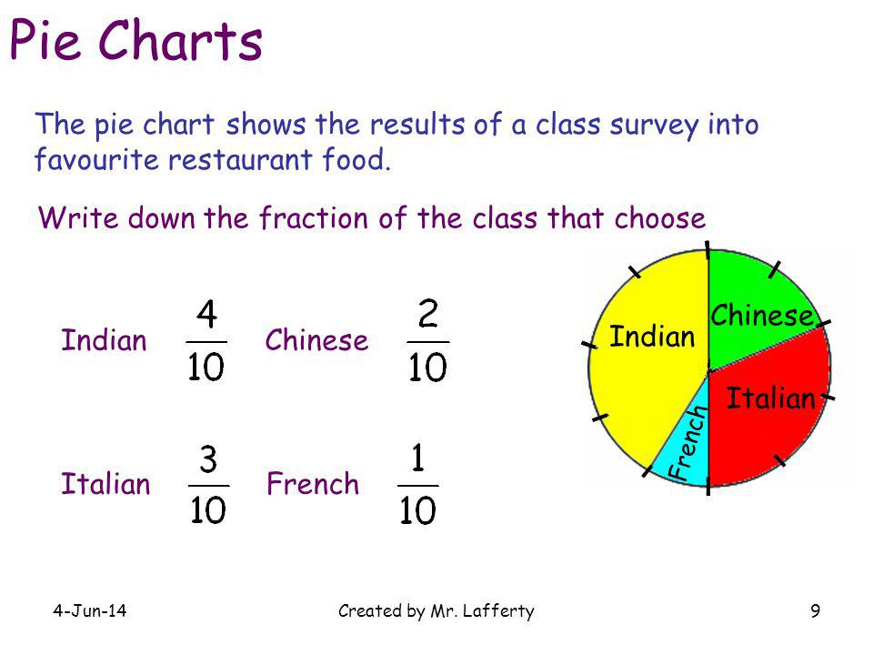 4-Jun-14Created by Mr. Lafferty9 The pie chart shows the results of a class survey into favourite restaurant food. Chinese French Indian Italian Pie C