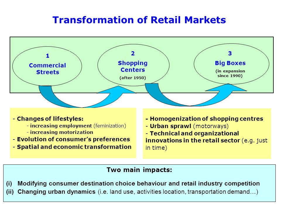 Transformation of Retail Markets Evolution of retail structure (during the 20 th Century) - Changes of lifestyles: - increasing employment (feminization) - increasing motorization - Evolution of consumers preferences - Spatial and economic transformation 1 Commercial Streets 2 Shopping Centers (after 1950) 3 Big Boxes (in expansion since 1990) - Homogenization of shopping centres - Urban sprawl (motorways) - Technical and organizational innovations in the retail sector (e.g.