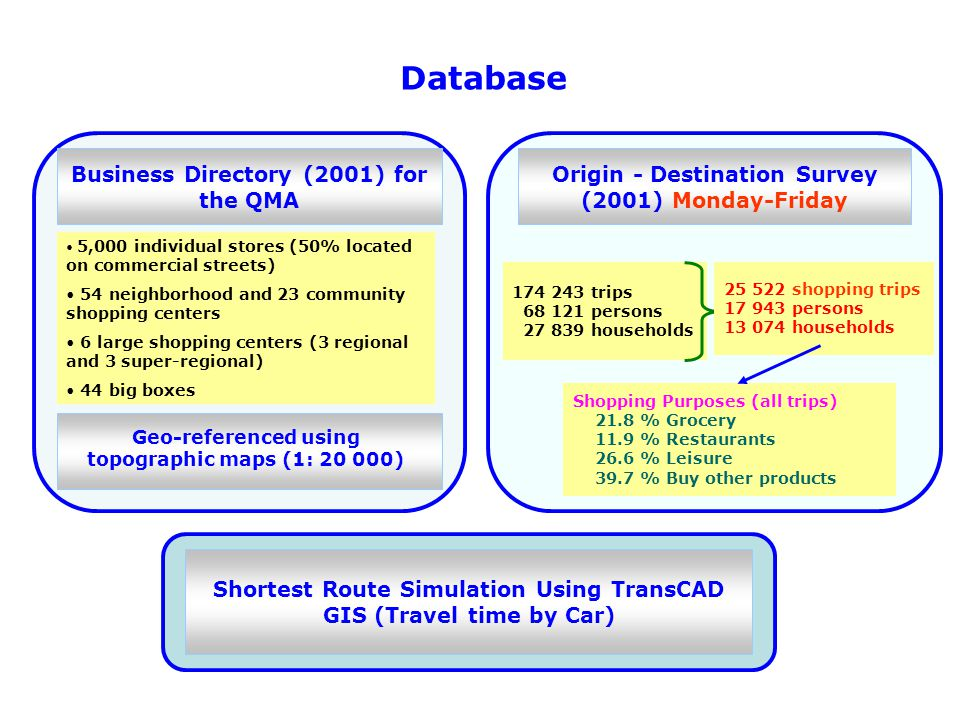Database Business Directory (2001) for the QMA 5,000 individual stores (50% located on commercial streets) 54 neighborhood and 23 community shopping centers 6 large shopping centers (3 regional and 3 super-regional) 44 big boxes Geo-referenced using topographic maps (1: 20 000) Origin - Destination Survey (2001) Monday-Friday 174 243 trips 68 121 persons 27 839 households 25 522 shopping trips 17 943 persons 13 074 households Shopping Purposes (all trips) 21.8 % Grocery 11.9 % Restaurants 26.6 % Leisure 39.7 % Buy other products Shortest Route Simulation Using TransCAD GIS (Travel time by Car)