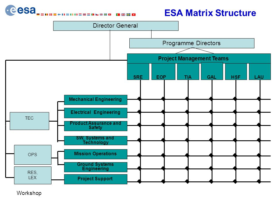 Workshop ESA Matrix Structure Mechanical Engineering Electrical Engineering Product Assurance and Safety Mission Operations Ground Systems Engineering