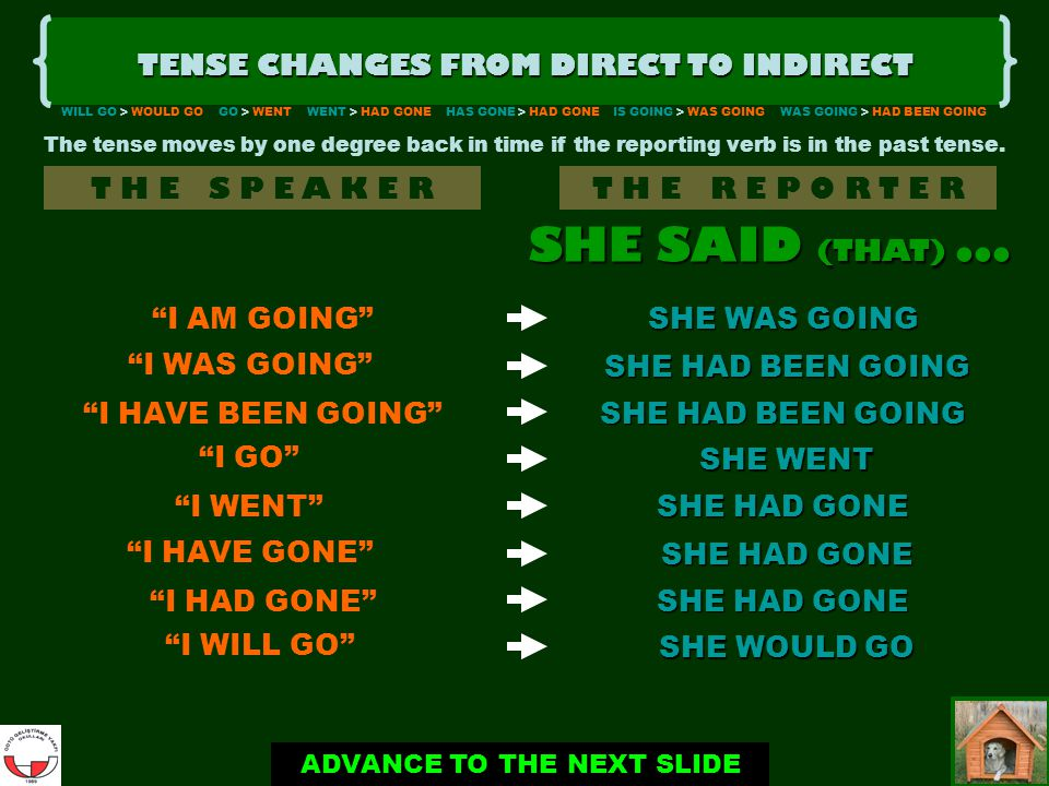 CLICK WHEN READY TENSE CHANGES FROM DIRECT TO INDIRECT T H E S P E A K E RT H E R E P O R T E R I AM GOING I WAS GOING SHE WAS GOING SHE HAD BEEN GOING ADVANCE TO THE NEXT SLIDE SHE SAID (THAT)...