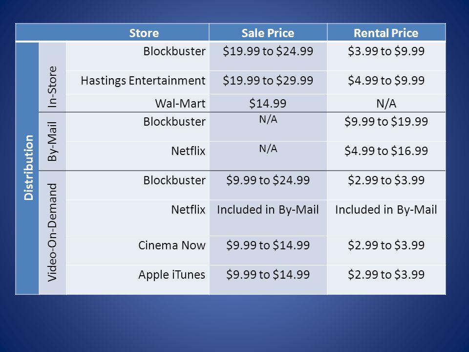 MARKET RESEARCH Blockbuster Inc. (Present)