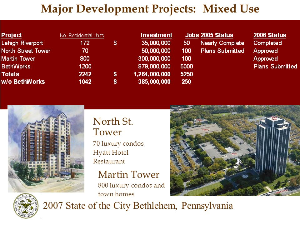 2007 State of the City Bethlehem, Pennsylvania Major Development Projects: Mixed Use Martin Tower 800 luxury condos and town homes North St. Tower 70