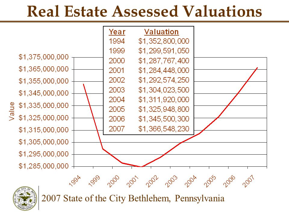 2007 State of the City Bethlehem, Pennsylvania Real Estate Assessed Valuations