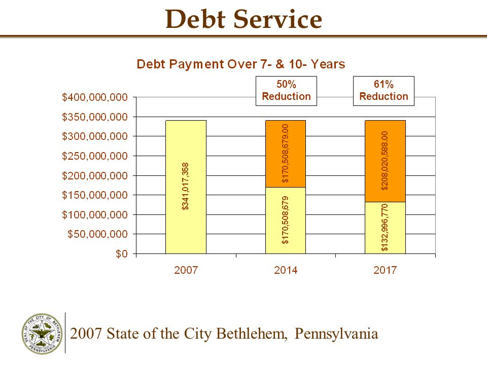 2007 State of the City Bethlehem, Pennsylvania Debt Service 50% Reduction 61% Reduction