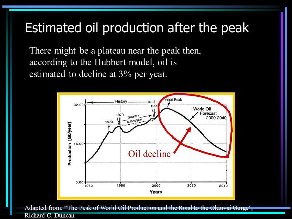Estimated oil production after the peak Adapted from: The Peak of World Oil Production and the Road to the Olduvai Gorge, Richard C.