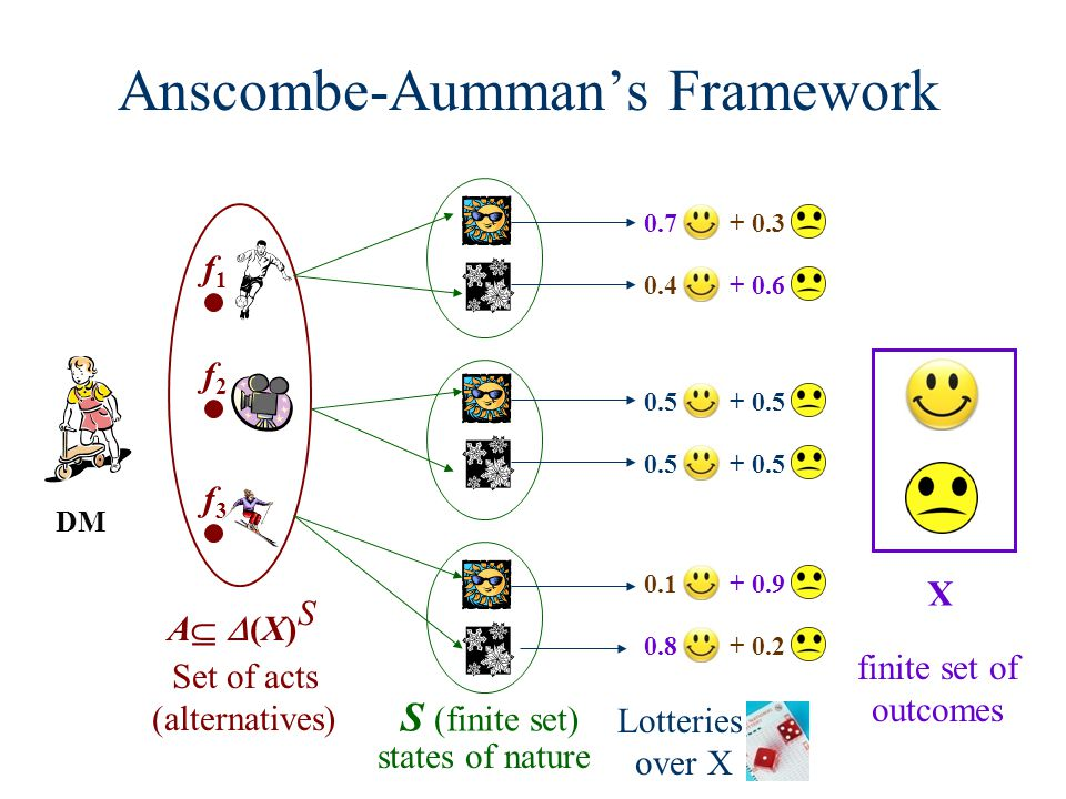Anscombe-Aummans Framework A (X) S Set of acts (alternatives) f1f1 f2f2 f3f3 states of nature S (finite set) DM Lotteries over X X finite set of outcomes 0.7 + 0.3 0.4 + 0.6 0.5 + 0.5 0.5 + 0.5 0.1 + 0.9 0.8 + 0.2
