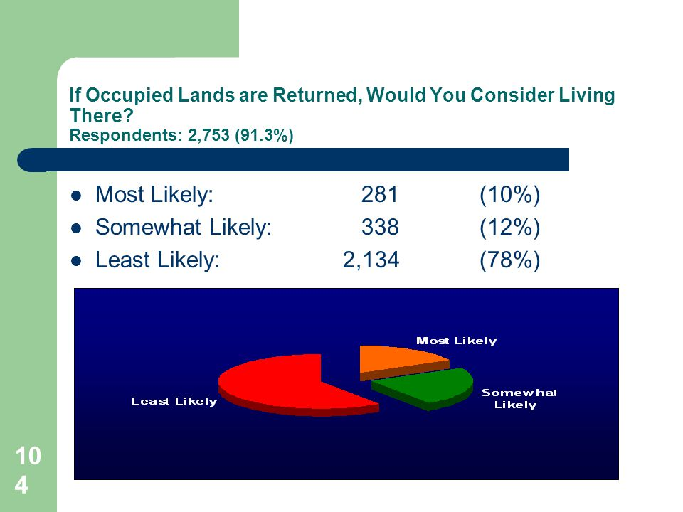 104 If Occupied Lands are Returned, Would You Consider Living There.